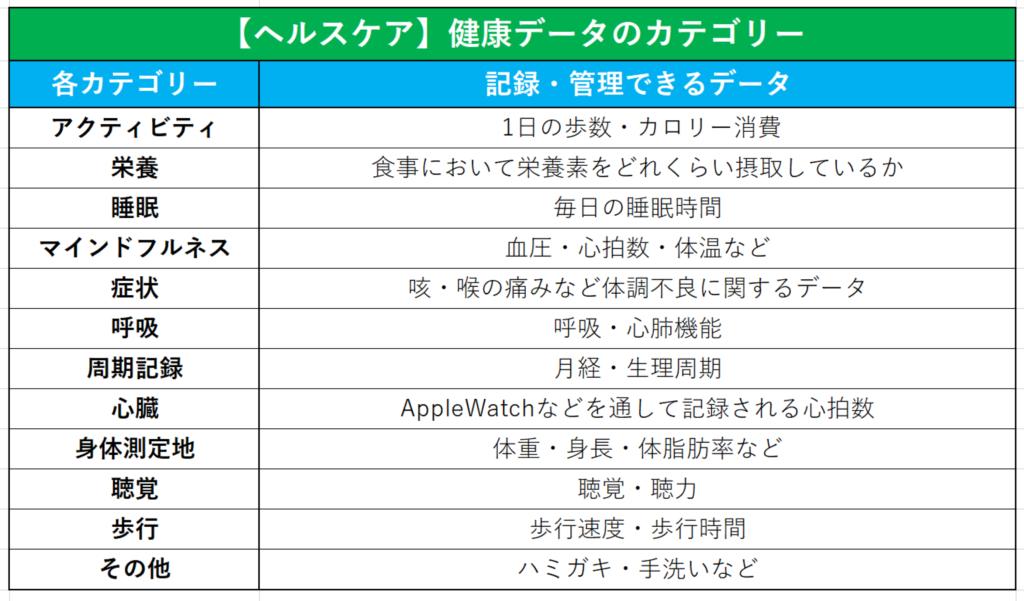 iphone標準搭載アプリ「ヘルスケア」で管理できるデータ一覧